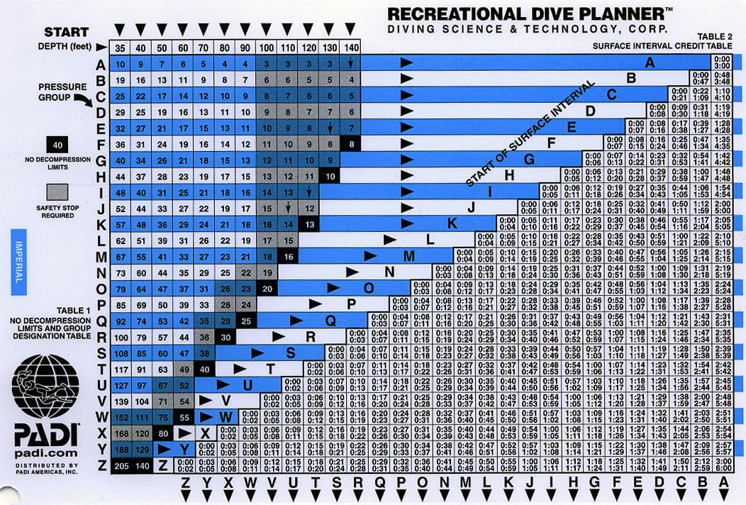 The padi recreational dive planner world of diving